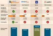 Estudio comparativo entre proveedores de tiendas online